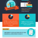 BYOD-Challenges